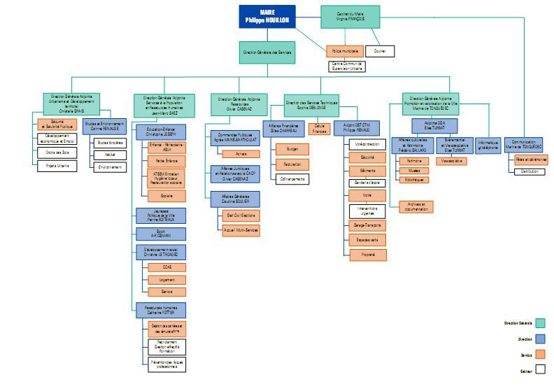 L 39 organigramme des services municipaux pontoise - Horaires piscine pontoise ...