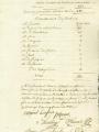 Résultats du second tour des élections municipales de Pontoise de 1790